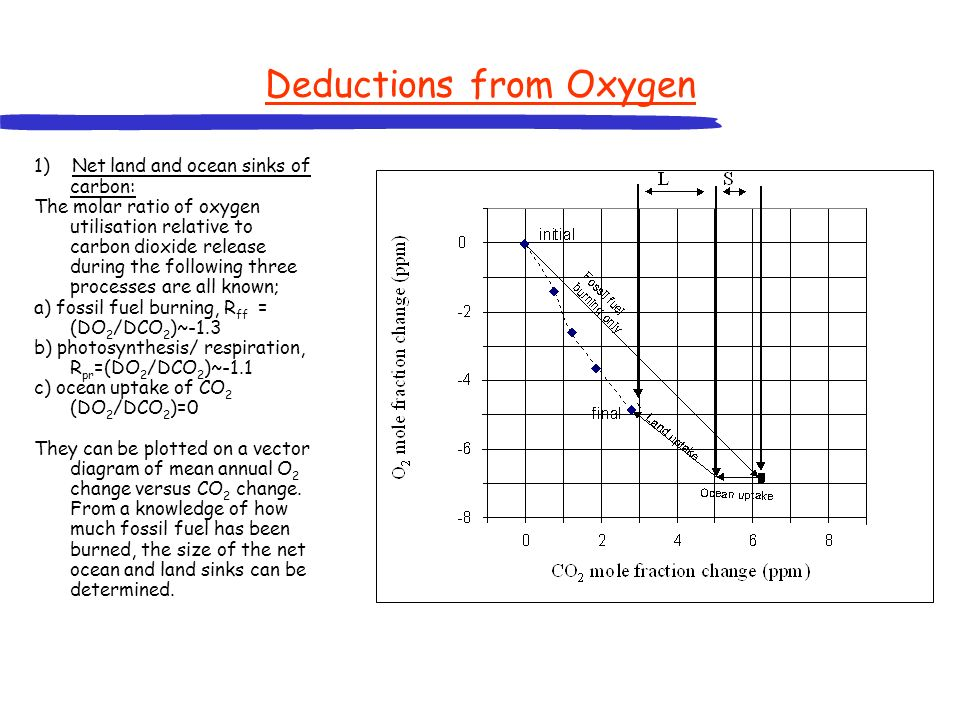 Deductions from Oxygen 1) Net land and ocean sinks of carbon: The molar ratio of oxygen utilisation relative to carbon dioxide release during the foll