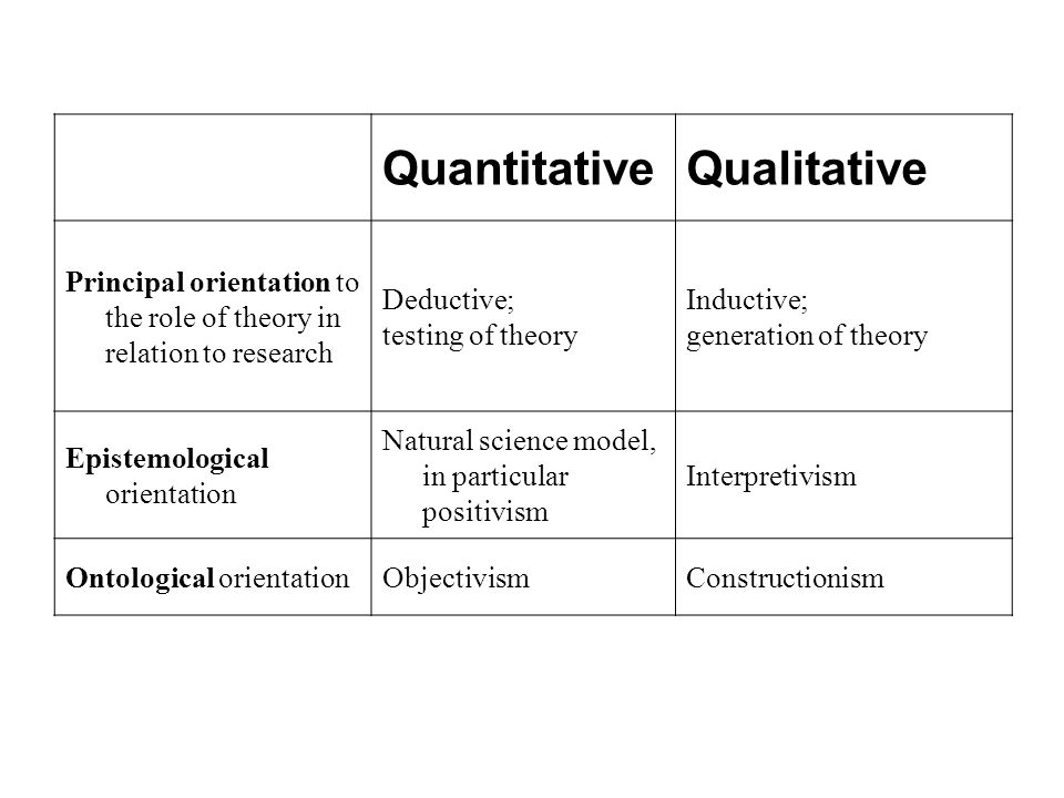 QuantitativeQualitative Principal orientation to the role of theory in relation to research Deductive; testing of theory Inductive; generation of theory Epistemological orientation Natural science model, in particular positivism Interpretivism Ontological orientationObjectivismConstructionism