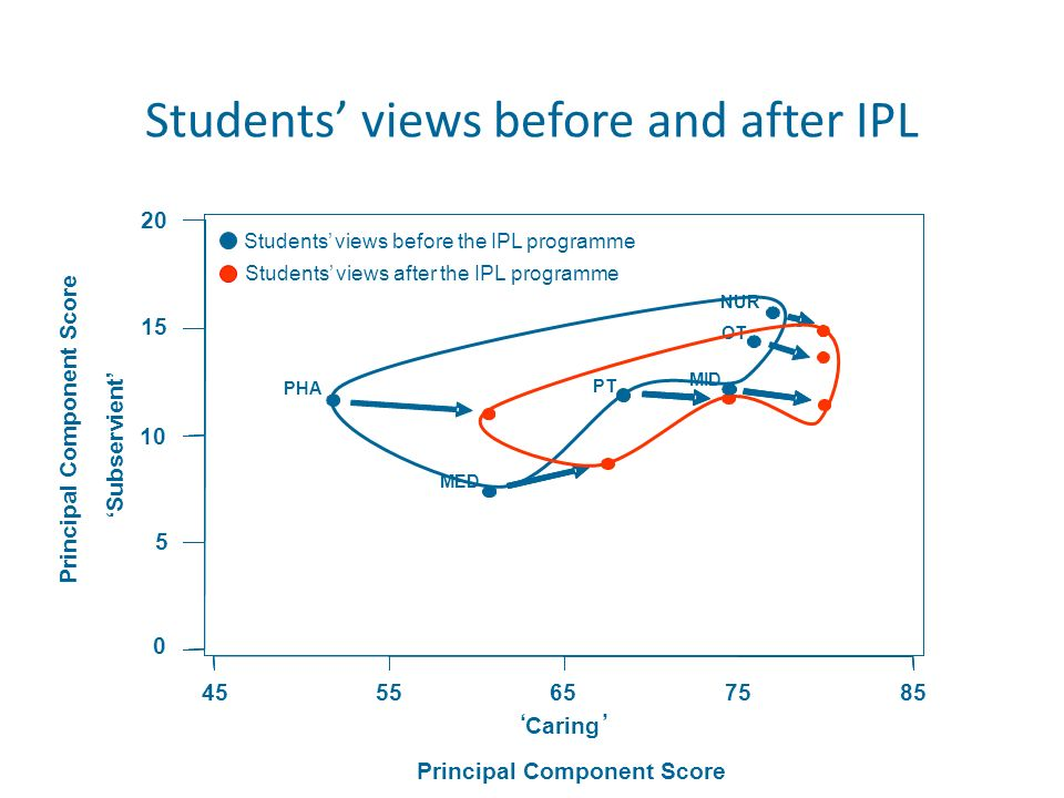 8575655545 Subservient 20 15 10 5 0 Caring PHA MED PT MID OT NUR Students views before the IPL programme Students views after the IPL programme Princi