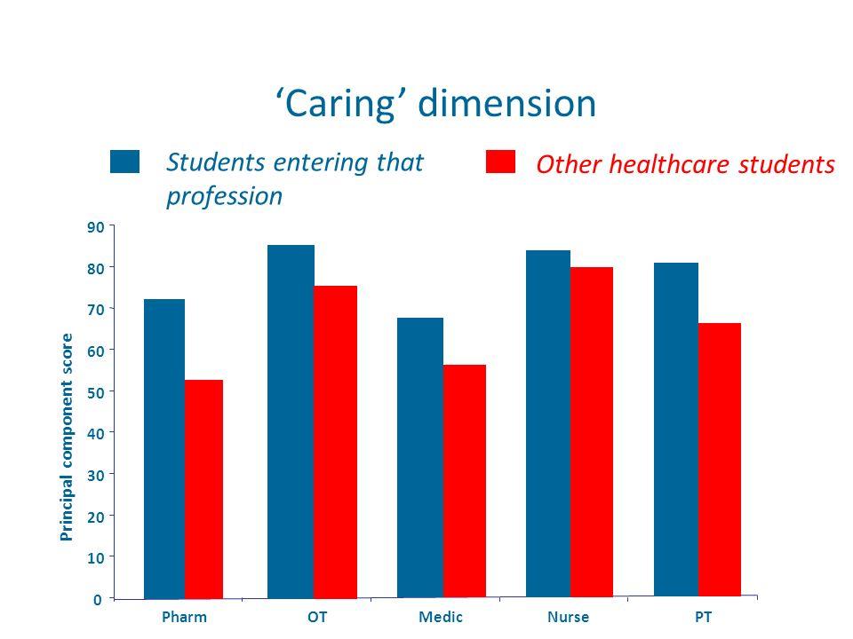Caring dimension 0 10 20 30 40 50 60 70 80 90 PharmOTMedicNursePT Principal component score Students entering that profession Other healthcare student