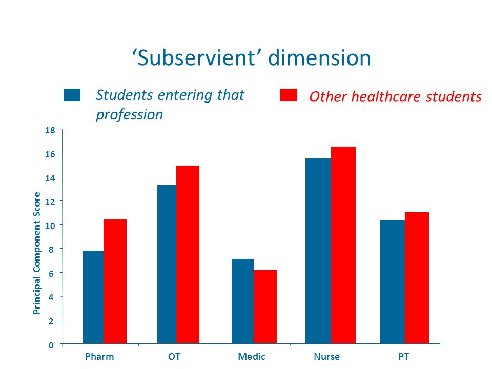 Subservient dimension 0 2 4 6 8 10 12 14 16 18 PharmOTMedicNursePT Principal Component Score Students entering that profession Other healthcare studen