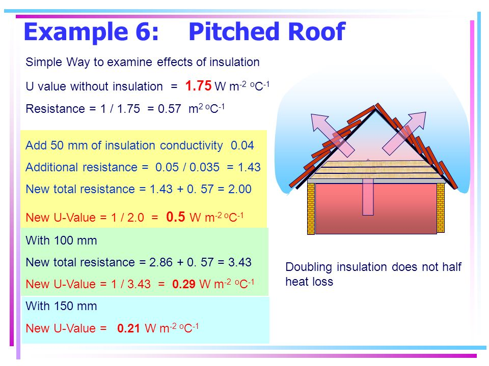 Example 6: Pitched Roof A Doubling insulation does not half heat loss Simple Way to examine effects of insulation U value without insulation = 1.75 W m -2 o C -1 Resistance = 1 / 1.75 = 0.57 m 2 o C -1 Add 50 mm of insulation conductivity 0.04 Additional resistance = 0.05 / 0.035 = 1.43 New total resistance = 1.43 + 0.