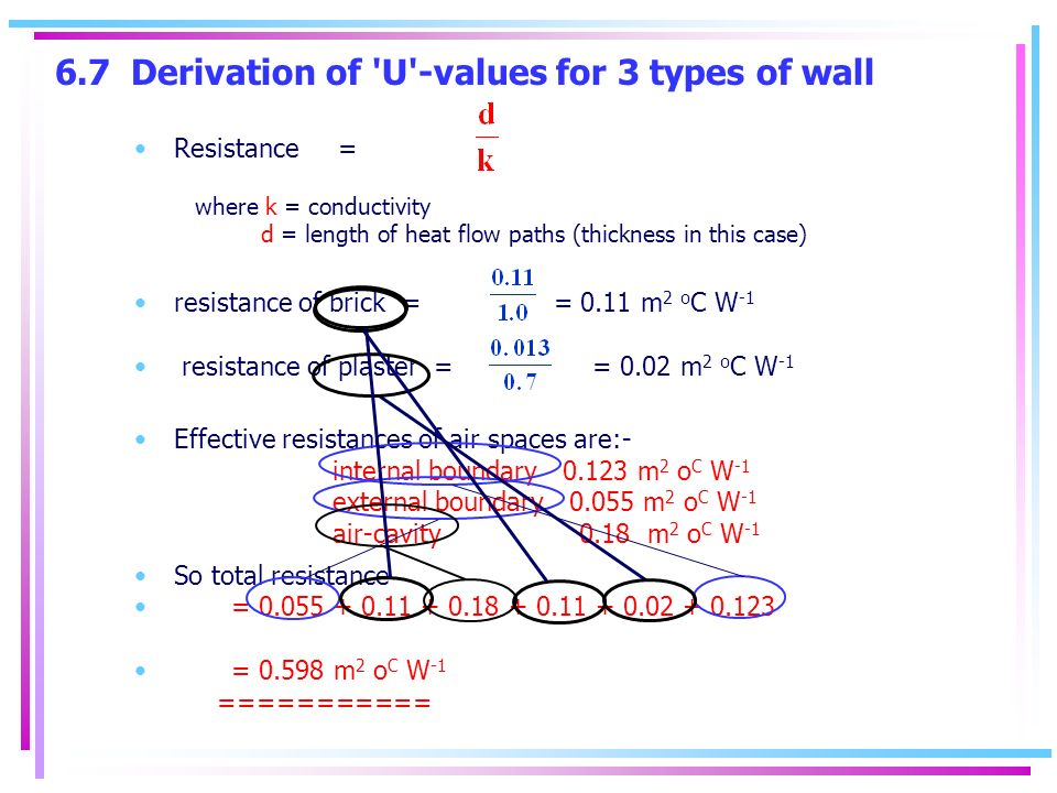 6.7 Derivation of U -values for 3 types of wall Resistance = where k = conductivity d = length of heat flow paths (thickness in this case) resistance of brick = = 0.11 m 2 o C W -1 resistance of plaster = = 0.02 m 2 o C W -1 Effective resistances of air spaces are:- internal boundary m 2 o C W -1 external boundary m 2 o C W -1 air-cavity 0.18 m 2 o C W -1 So total resistance = = m 2 o C W -1 ===========