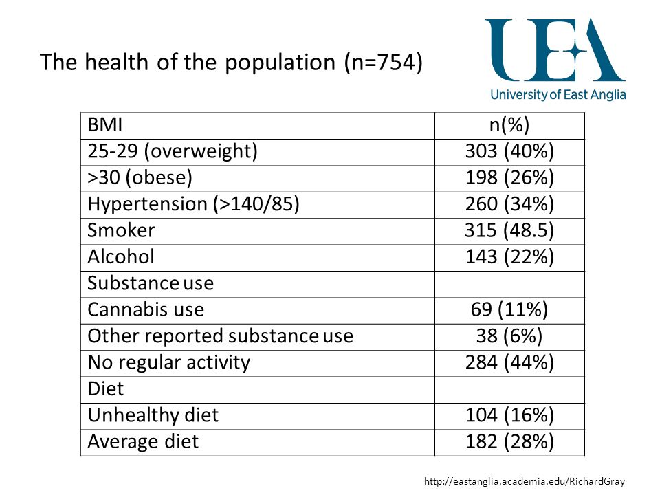 http://eastanglia.academia.edu/RichardGray The health of the population (n=754) BMIn(%) 25-29 (overweight)303 (40%) >30 (obese)198 (26%) Hypertension (>140/85)260 (34%) Smoker315 (48.5) Alcohol143 (22%) Substance use Cannabis use69 (11%) Other reported substance use38 (6%) No regular activity284 (44%) Diet Unhealthy diet104 (16%) Average diet182 (28%)