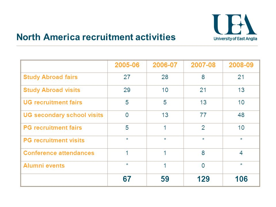 North America recruitment activities 2005-062006-072007-082008-09 Study Abroad fairs2728821 Study Abroad visits29102113 UG recruitment fairs551310 UG