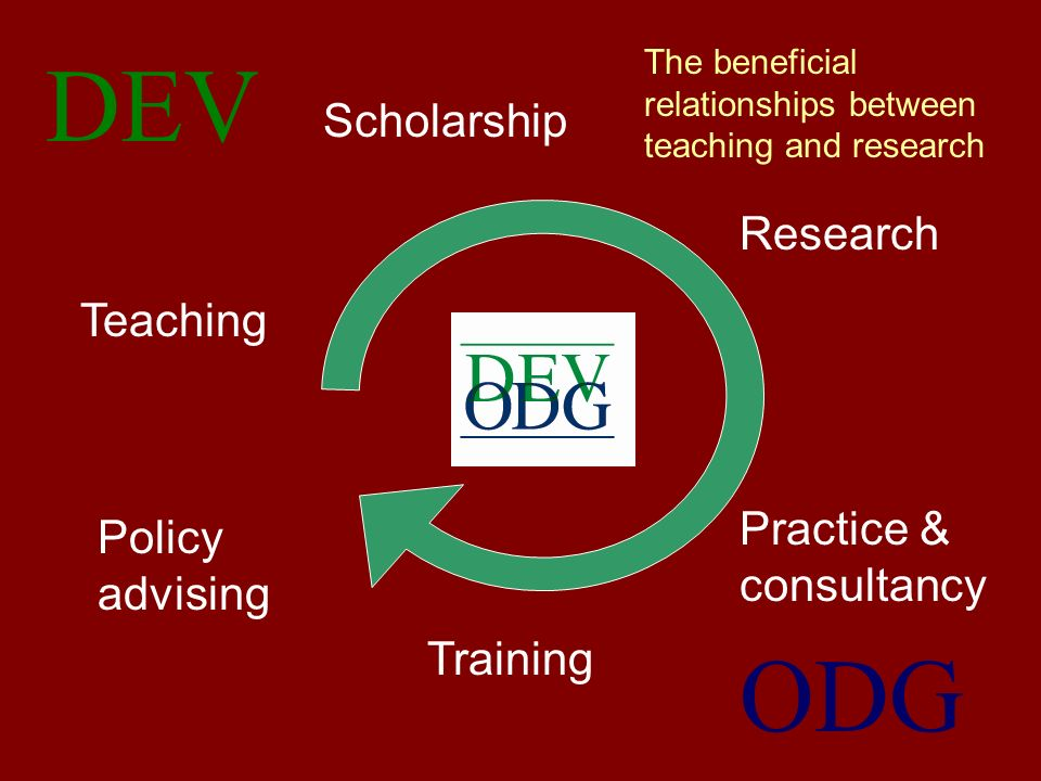 Scholarship Teaching Practice & consultancy Research Training Policy advising DEV ODG The beneficial relationships between teaching and research