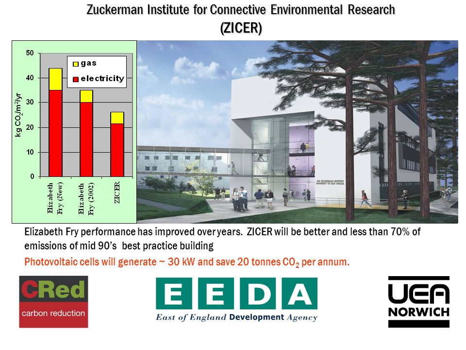 Zuckerman Institute for Connective Environmental Research (ZICER) Elizabeth Fry performance has improved over years.