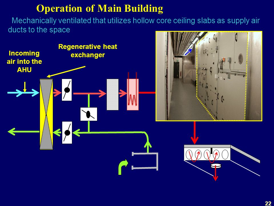22 Operation of Main Building Mechanically ventilated that utilizes hollow core ceiling slabs as supply air ducts to the space Regenerative heat exchanger Incoming air into the AHU