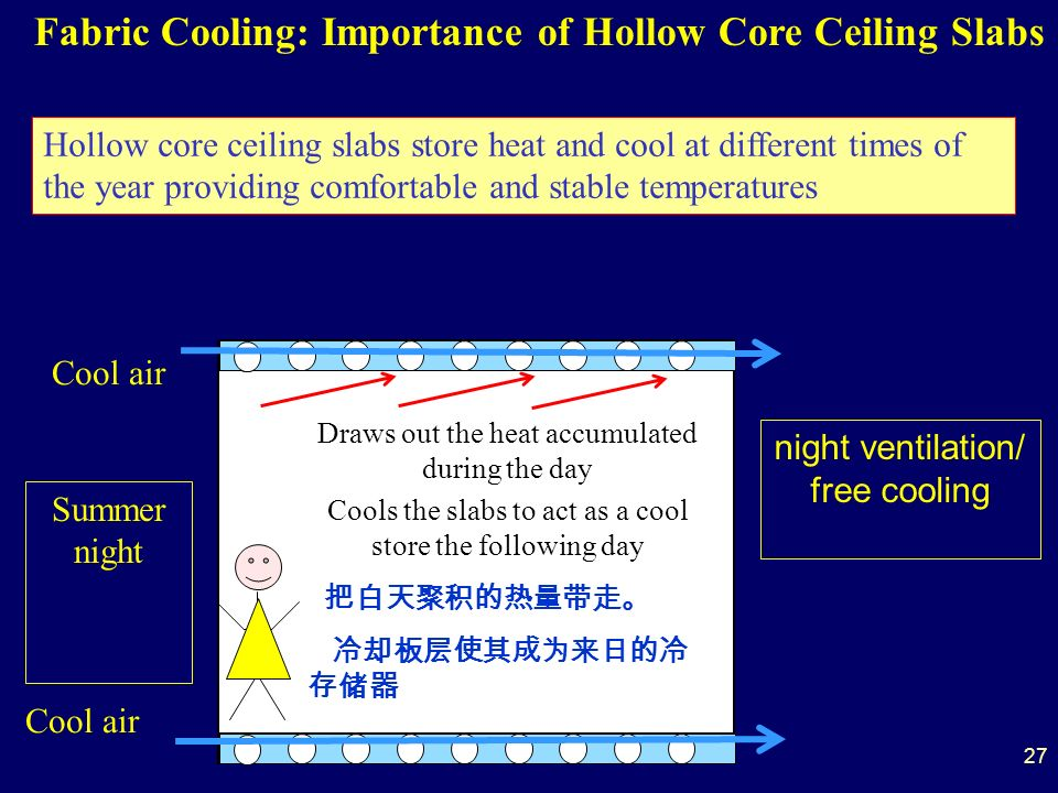 Draws out the heat accumulated during the day Cools the slabs to act as a cool store the following day Summer night night ventilation/ free cooling Cool air Fabric Cooling: Importance of Hollow Core Ceiling Slabs Hollow core ceiling slabs store heat and cool at different times of the year providing comfortable and stable temperatures 27