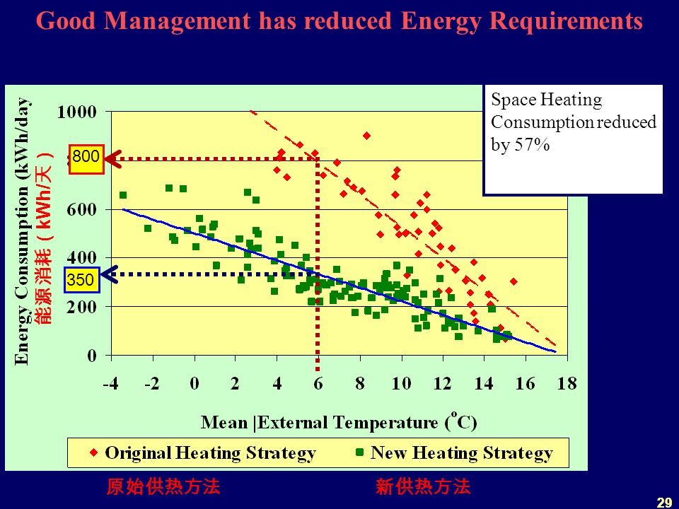 29 Good Management has reduced Energy Requirements 800 350 Space Heating Consumption reduced by 57% kWh/