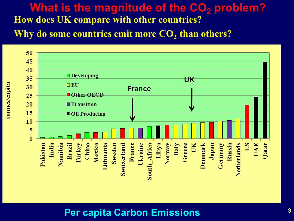 3 Per capita Carbon Emissions UK How does UK compare with other countries.
