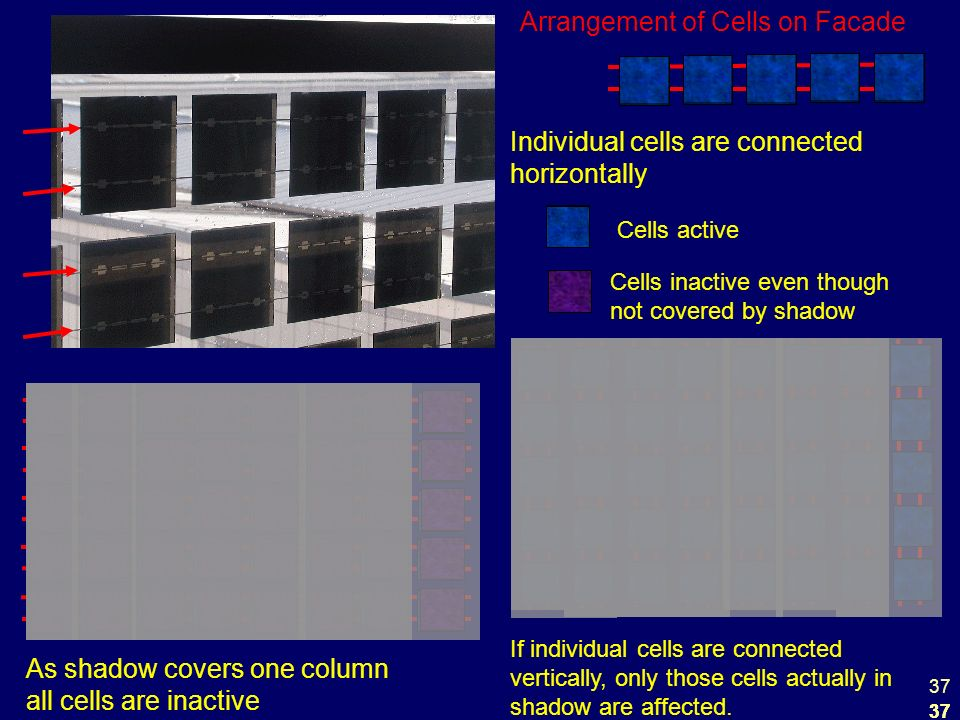 37 Arrangement of Cells on Facade Individual cells are connected horizontally As shadow covers one column all cells are inactive If individual cells are connected vertically, only those cells actually in shadow are affected.