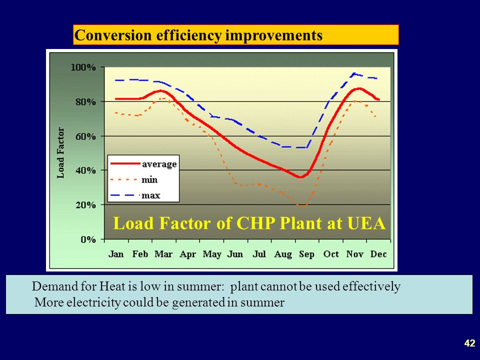 42 Conversion efficiency improvements Load Factor of CHP Plant at UEA Demand for Heat is low in summer: plant cannot be used effectively More electricity could be generated in summer 42