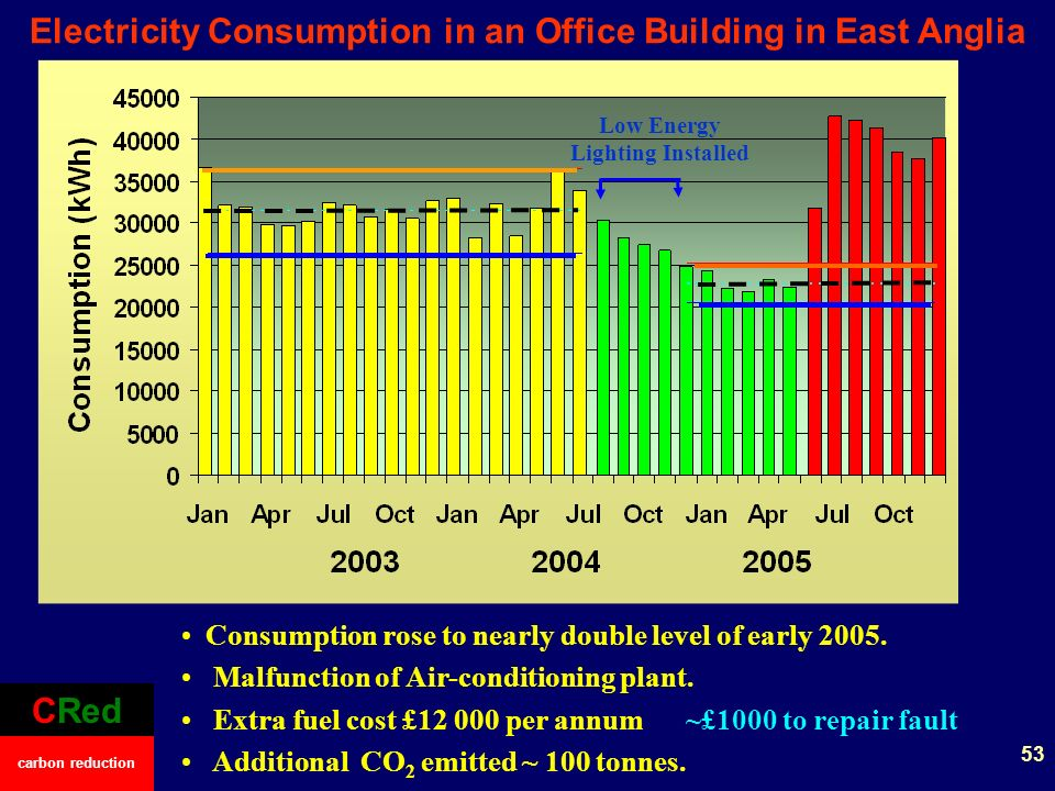 Electricity Consumption in an Office Building in East Anglia CRed carbon reduction Consumption rose to nearly double level of early 2005.
