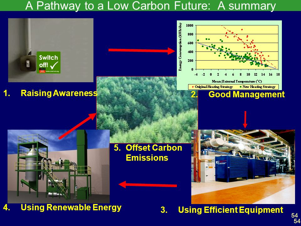 54 A Pathway to a Low Carbon Future: A summary 4.Using Renewable Energy 5.Offset Carbon Emissions 3.Using Efficient Equipment 1.Raising Awareness 2.Good Management 54
