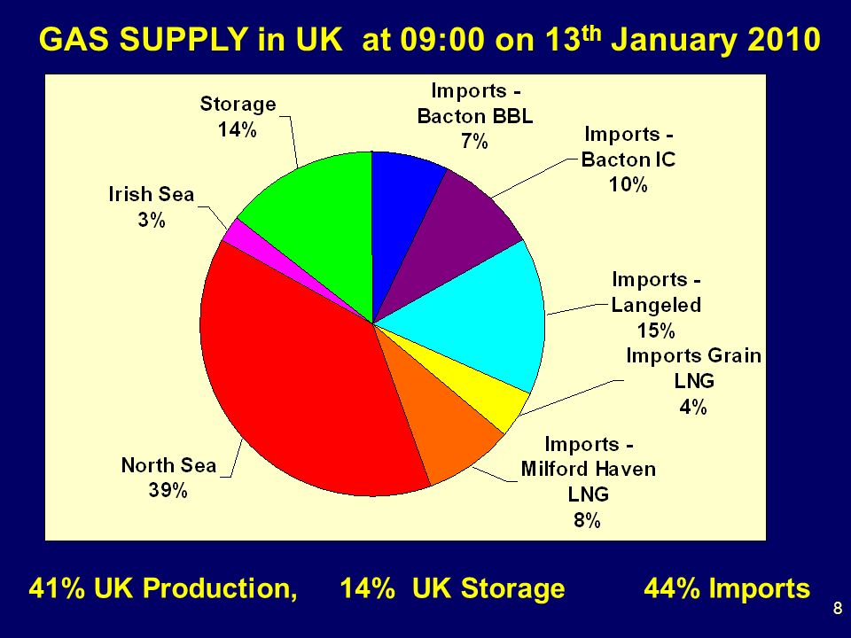GAS SUPPLY in UK at 09:00 on 13 th January 2010 41% UK Production, 14% UK Storage 44% Imports 8
