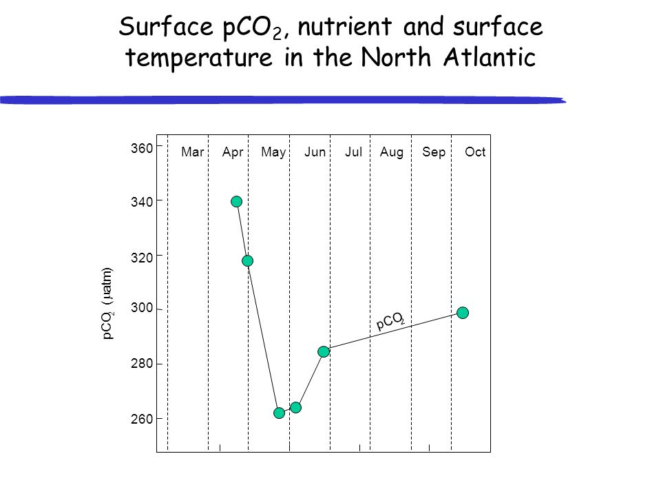 Surface pCO 2, nutrient and surface temperature in the North Atlantic 360 340 320 300 280 260 pCO 2 ( atm ) MarAprMayJunJulAugSepOct pCO 2