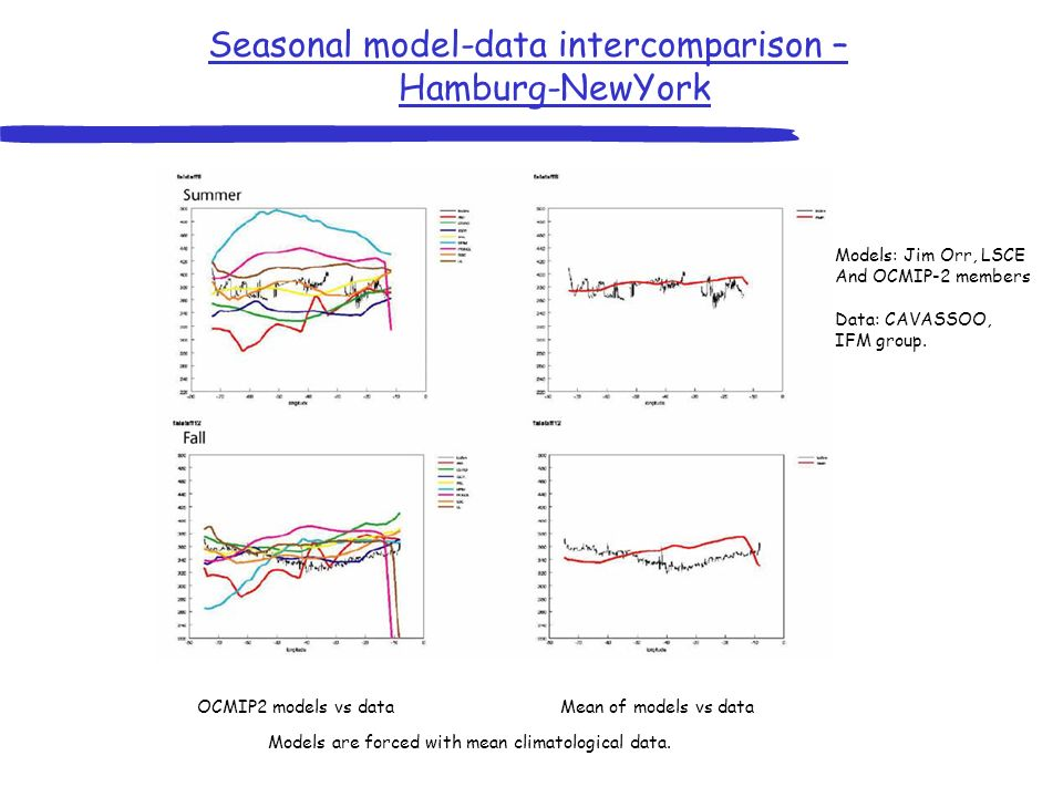 Seasonal model-data intercomparison – Hamburg-NewYork OCMIP2 models vs dataMean of models vs data Models are forced with mean climatological data.