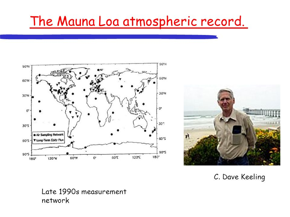 The Mauna Loa atmospheric record. Late 1990s measurement network C. Dave Keeling