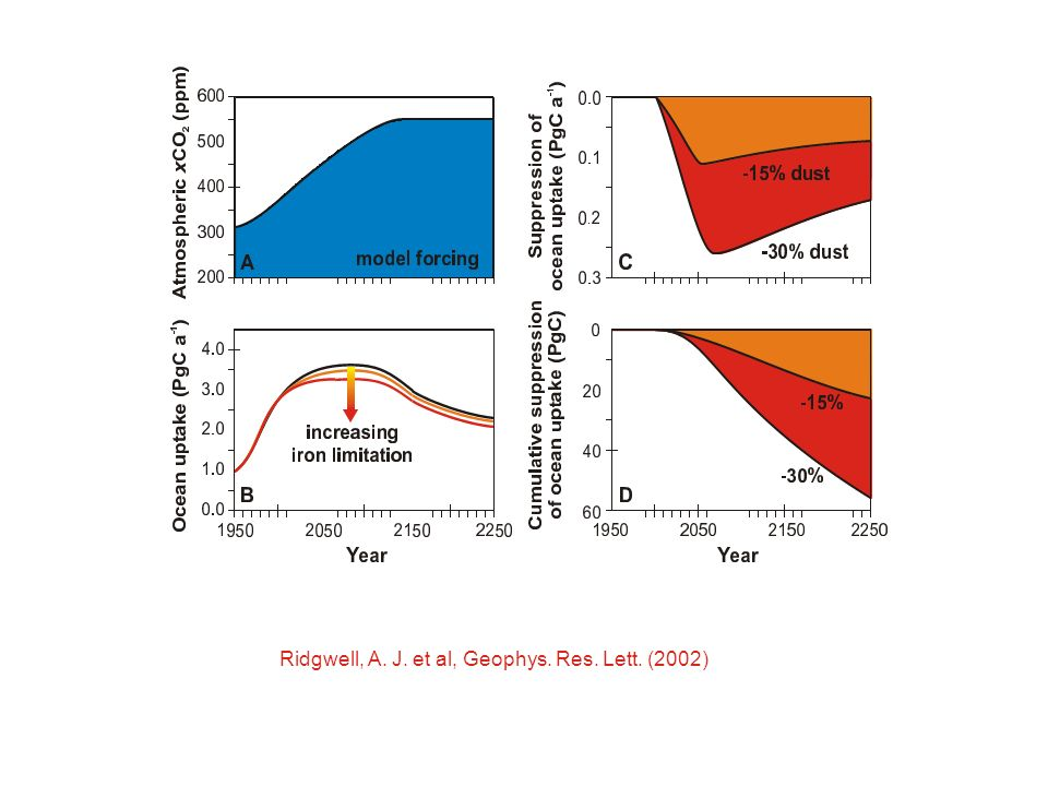 Ridgwell, A. J. et al, Geophys. Res. Lett. (2002)