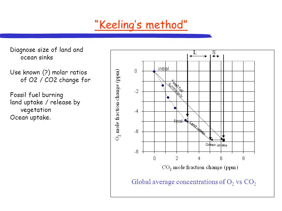 Keelings method Diagnose size of land and ocean sinks Use known (?) molar ratios of O2 / CO2 change for Fossil fuel burning land uptake / release by vegetation Ocean uptake.