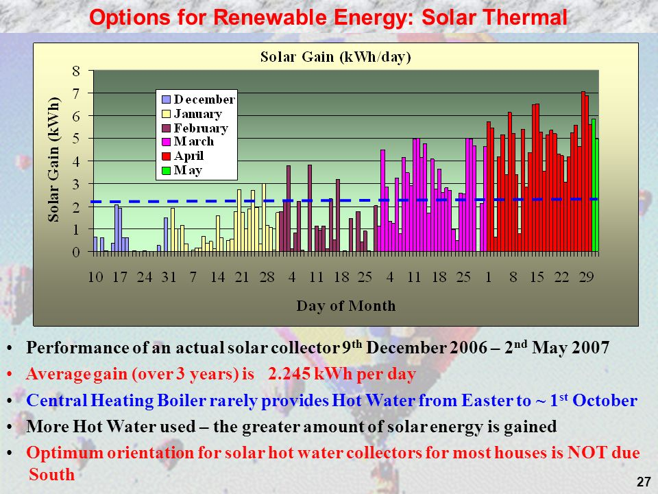 27 Options for Renewable Energy: Solar Thermal Performance of an actual solar collector 9 th December 2006 – 2 nd May 2007 Average gain (over 3 years) is 2.245 kWh per day Central Heating Boiler rarely provides Hot Water from Easter to ~ 1 st October More Hot Water used – the greater amount of solar energy is gained Optimum orientation for solar hot water collectors for most houses is NOT due South