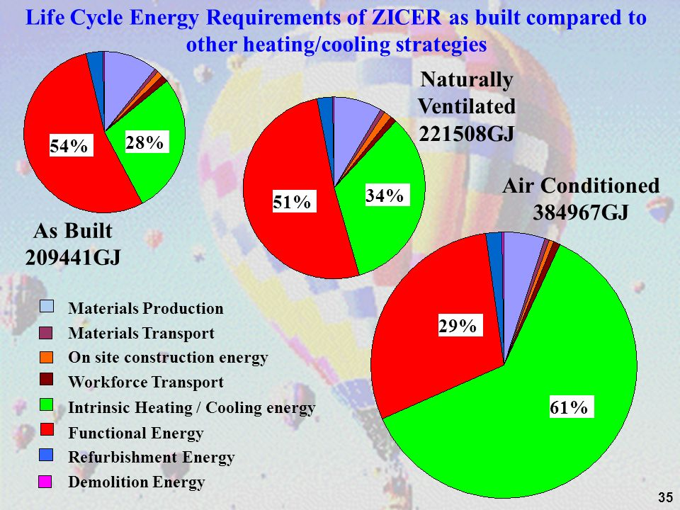 35 As Built 209441GJ Air Conditioned 384967GJ Naturally Ventilated 221508GJ Life Cycle Energy Requirements of ZICER as built compared to other heating/cooling strategies Materials Production Materials Transport On site construction energy Workforce Transport Intrinsic Heating / Cooling energy Functional Energy Refurbishment Energy Demolition Energy 28% 54% 34% 51% 61% 29%