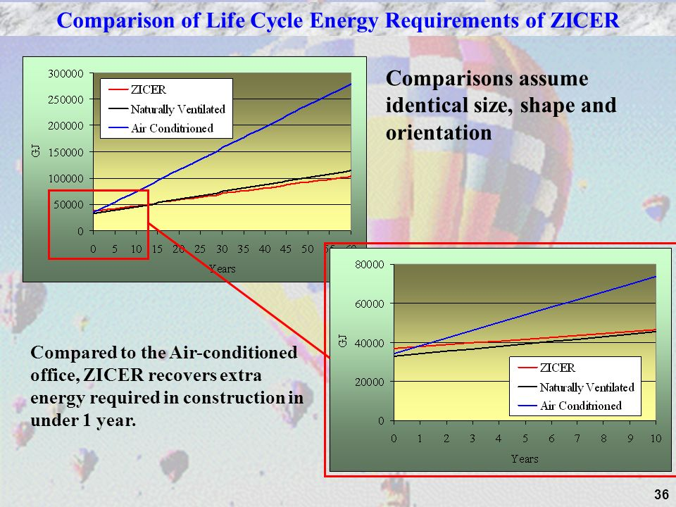 36 Comparison of Life Cycle Energy Requirements of ZICER Compared to the Air-conditioned office, ZICER recovers extra energy required in construction in under 1 year.