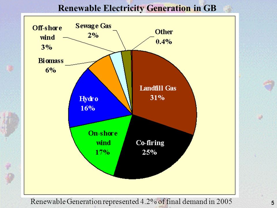 5 Renewable Electricity Generation in GB Renewable Generation represented 4.2% of final demand in 2005