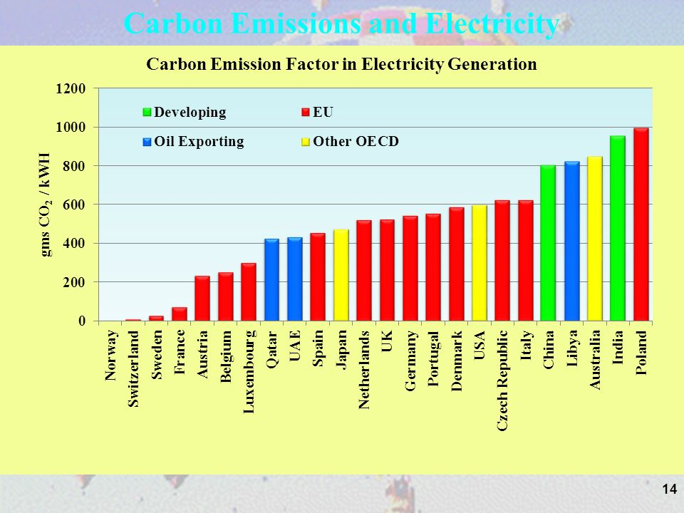 14 Carbon Emissions and Electricity 14