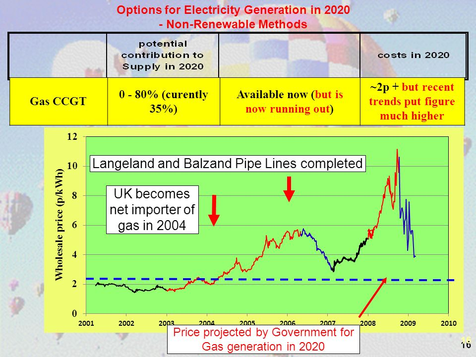 16 Options for Electricity Generation in 2020 - Non-Renewable Methods Gas CCGT 0 - 80% (curently 35%) Available now (but is now running out) ~2p + but recent trends put figure much higher UK becomes net importer of gas in 2004 Langeland and Balzand Pipe Lines completed Price projected by Government for Gas generation in 2020 16