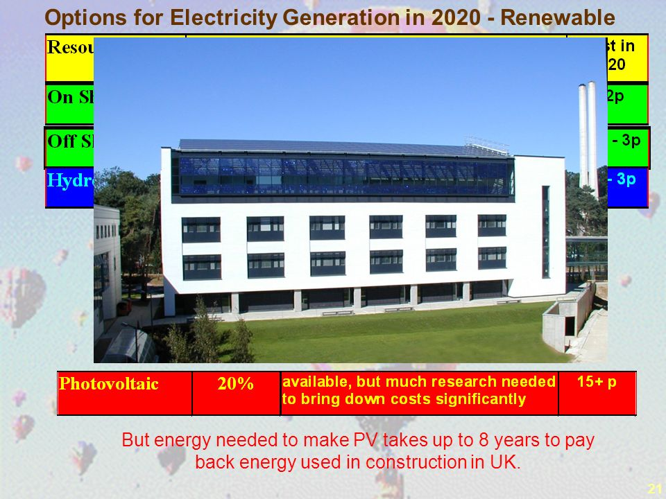 21 But energy needed to make PV takes up to 8 years to pay back energy used in construction in UK.