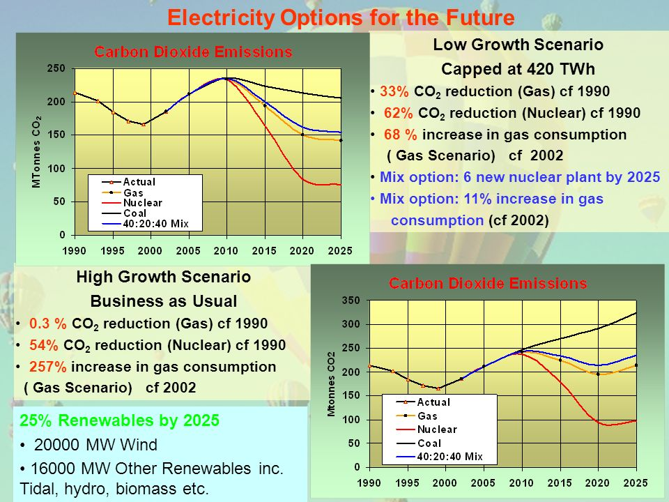 Electricity Options for the Future Low Growth Scenario Capped at 420 TWh 33% CO 2 reduction (Gas) cf 1990 62% CO 2 reduction (Nuclear) cf 1990 68 % in