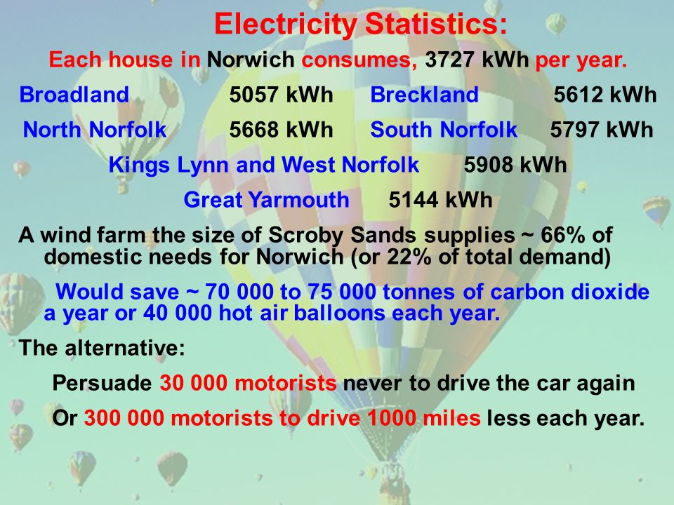 Electricity Statistics: Each house in Norwich consumes, 3727 kWh per year. Broadland 5057 kWh Breckland 5612 kWh North Norfolk 5668 kWh South Norfolk