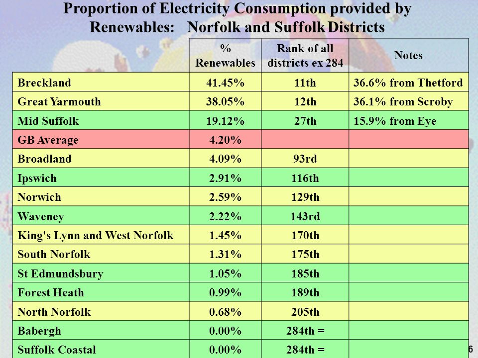26 % Renewables Rank of all districts ex 284 Notes Breckland41.45%11th36.6% from Thetford Great Yarmouth38.05%12th36.1% from Scroby Mid Suffolk19.12%27th15.9% from Eye GB Average4.20% Broadland4.09%93rd Ipswich2.91%116th Norwich2.59%129th Waveney2.22%143rd King s Lynn and West Norfolk1.45%170th South Norfolk1.31%175th St Edmundsbury1.05%185th Forest Heath0.99%189th North Norfolk0.68%205th Babergh0.00%284th = Suffolk Coastal0.00%284th = Proportion of Electricity Consumption provided by Renewables: Norfolk and Suffolk Districts