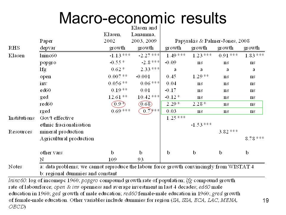 19 Macro-economic results
