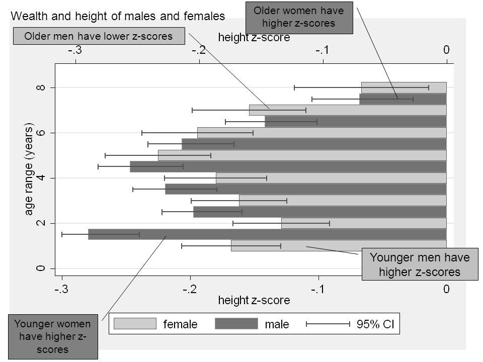 39 Wealth and height of males and females Older men have lower z-scores Older women have higher z-scores Younger men have higher z-scores Younger women have higher z- scores