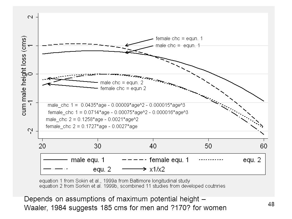 48 Depends on assumptions of maximum potential height – Waaler, 1984 suggests 185 cms for men and 170.