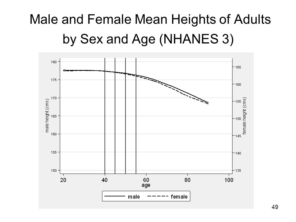 49 Male and Female Mean Heights of Adults by Sex and Age (NHANES 3)