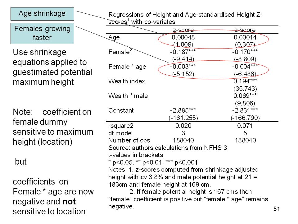 51 Use shrinkage equations applied to guestimated potential maximum height Note: coefficient on female dummy sensitive to maximum height (location) but coefficients on Female * age are now negative and not sensitive to location Age shrinkage Females growing faster