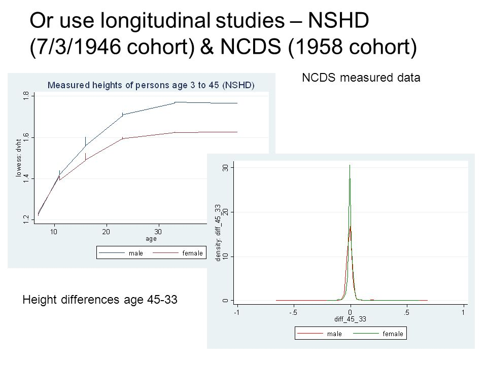 52 Or use longitudinal studies – NSHD (7/3/1946 cohort) & NCDS (1958 cohort) NCDS measured data Height differences age 45-33