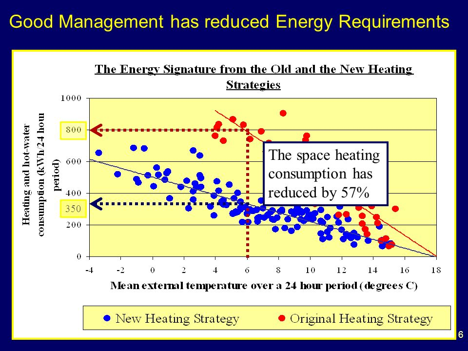 16 350 The space heating consumption has reduced by 57% Good Management has reduced Energy Requirements