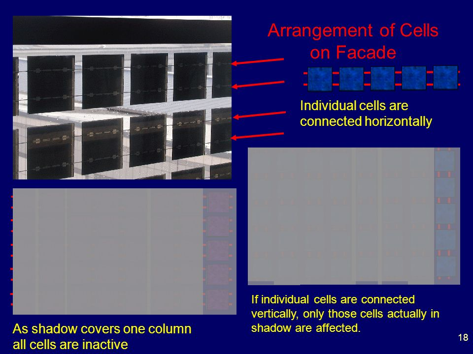 18 Arrangement of Cells on Facade Individual cells are connected horizontally As shadow covers one column all cells are inactive If individual cells are connected vertically, only those cells actually in shadow are affected.
