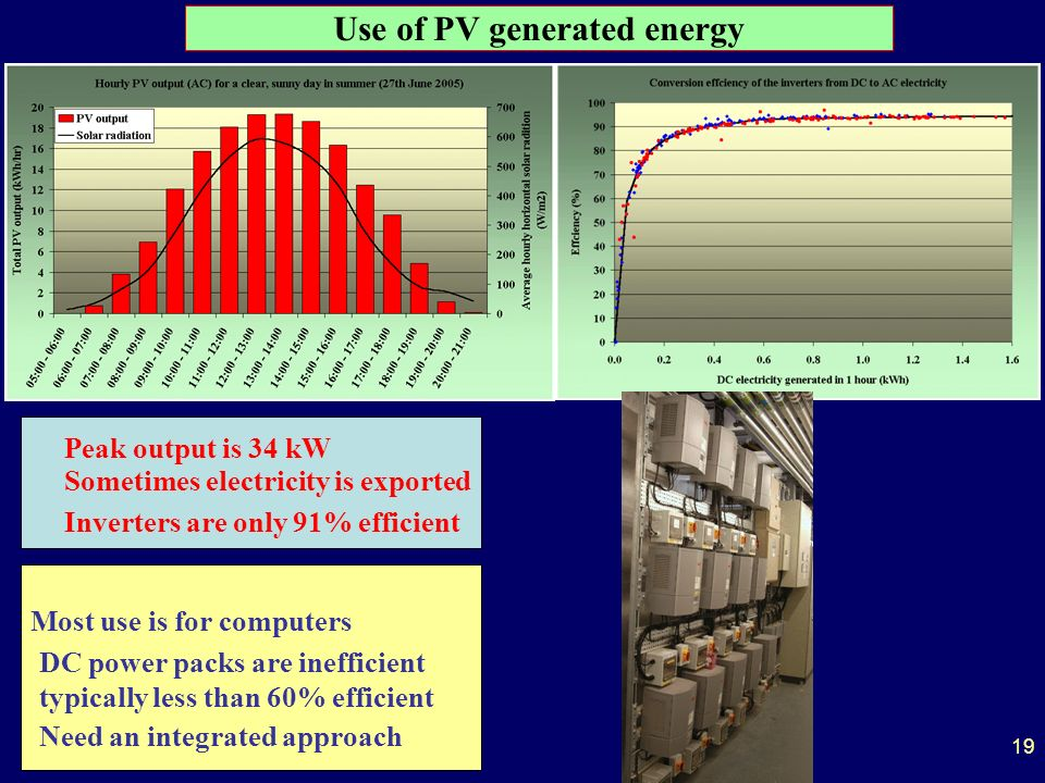 19 Use of PV generated energy Sometimes electricity is exported Inverters are only 91% efficient Most use is for computers DC power packs are inefficient typically less than 60% efficient Need an integrated approach Peak output is 34 kW
