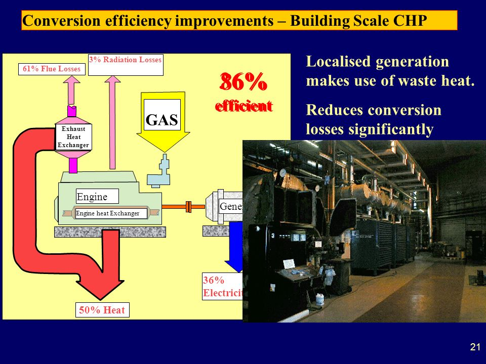 21 Engine Generator 36% Electricity 50% Heat GAS Engine heat Exchanger Exhaust Heat Exchanger 11% Flue Losses3% Radiation Losses 86% efficient Localised generation makes use of waste heat.