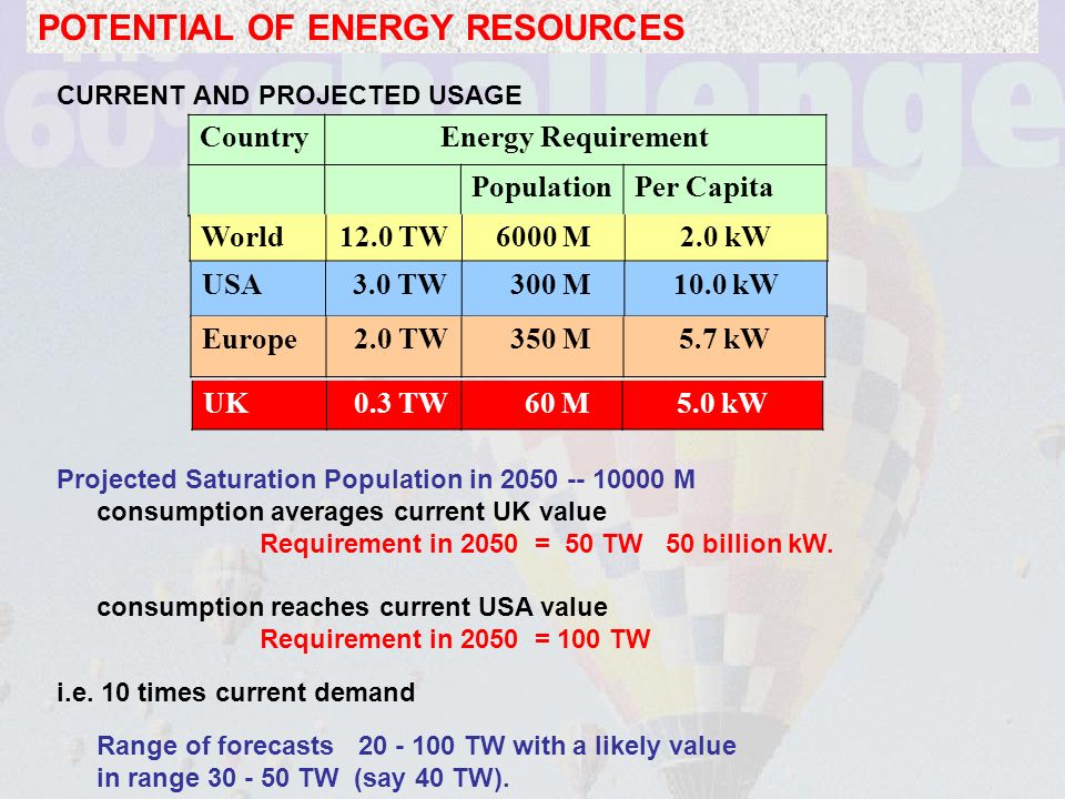 POTENTIAL OF ENERGY RESOURCES CURRENT AND PROJECTED USAGE Projected Saturation Population in 2050 -- 10000 M consumption averages current UK value Requirement in 2050 = 50 TW 50 billion kW.