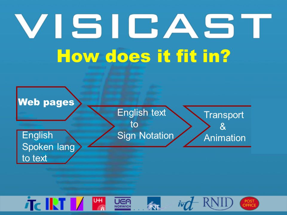 How does it fit in? Web pages English Spoken lang to text English text to Sign Notation Transport & Animation