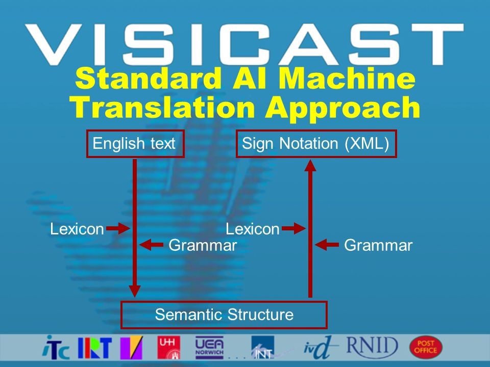 Standard AI Machine Translation Approach Semantic Structure English textSign Notation (XML) Lexicon Grammar Lexicon Grammar