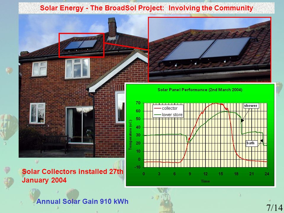 Solar Energy - The BroadSol Project: Involving the Community Annual Solar Gain 910 kWh Solar Collectors installed 27th January 2004 7/14