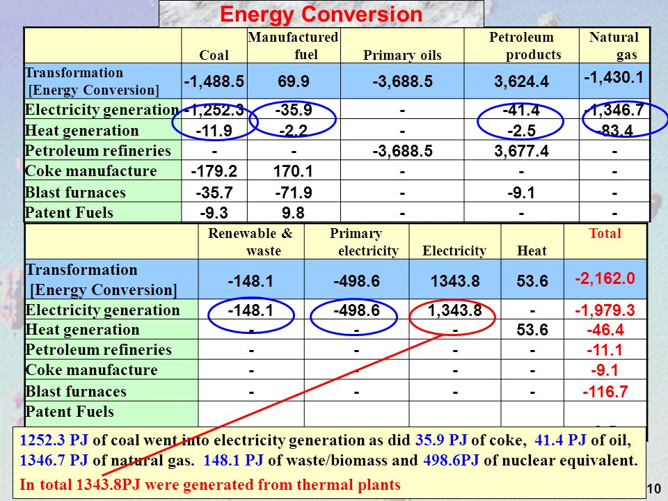 10 Coal Manufactured fuelPrimary oils Petroleum products Natural gas Transformation [Energy Conversion] -1,488.569.9-3,688.53,624.4 -1,430.1 Electricity generation -1,252.3-35.9--41.4-1,346.7 Heat generation -11.9-2.2--2.5-83.4 Petroleum refineries ---3,688.53,677.4- Coke manufacture -179.2170.1--- Blast furnaces -35.7-71.9--9.1- Patent Fuels -9.39.8--- Energy Conversion Renewable & waste Primary electricityElectricityHeat Total Transformation [Energy Conversion] -148.1-498.61343.853.6 -2,162.0 Electricity generation -148.1-498.61,343.8--1,979.3 Heat generation ---53.6-46.4 Petroleum refineries -----11.1 Coke manufacture -----9.1 Blast furnaces -----116.7 Patent Fuels ----0.5 1252.3 PJ of coal went into electricity generation as did 35.9 PJ of coke, 41.4 PJ of oil, 1346.7 PJ of natural gas.